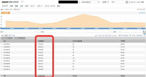 アマゾン出品者管理画面(注文データ)